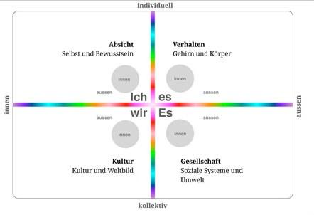 struktur_4-coaching
